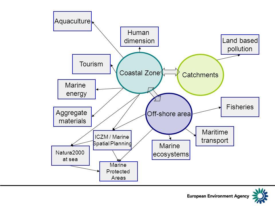 Aquaculture Human dimension Land based pollution Tourism Coastal Zone