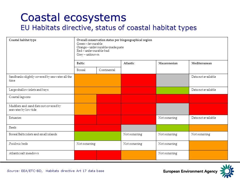 Coastal ecosystems EU Habitats directive, status of coastal habitat types