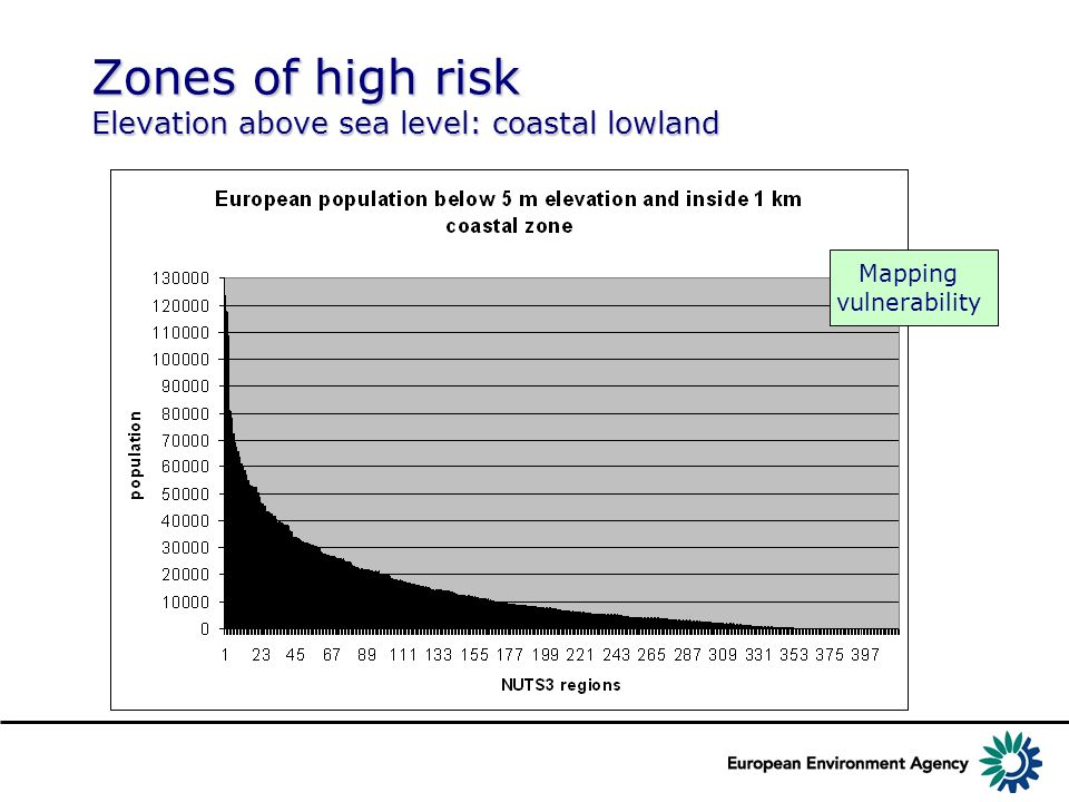 Zones of high risk Elevation above sea level: coastal lowland