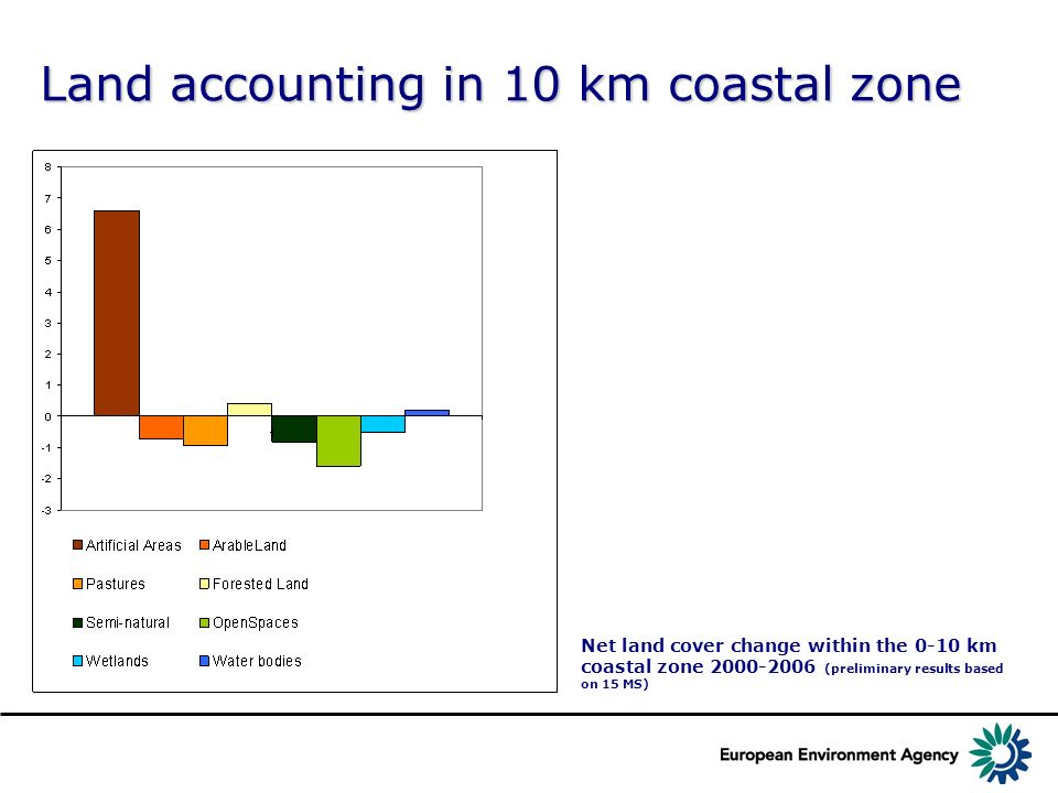 Land accounting in 10 km coastal zone