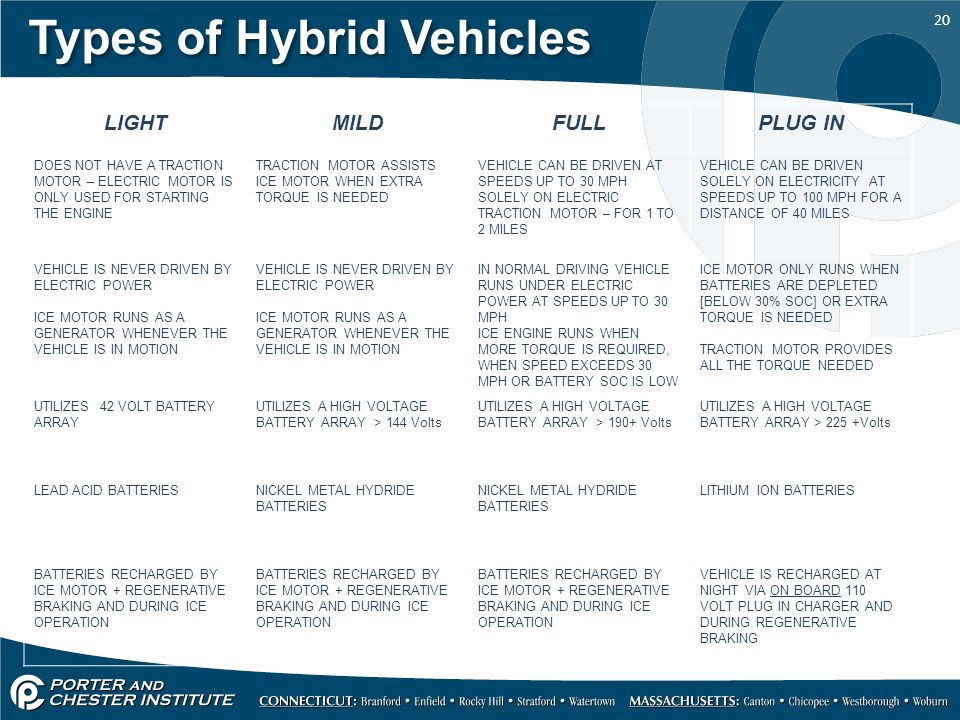 Types Of Hybrid Vehicles on 12 Volt Dc Motors