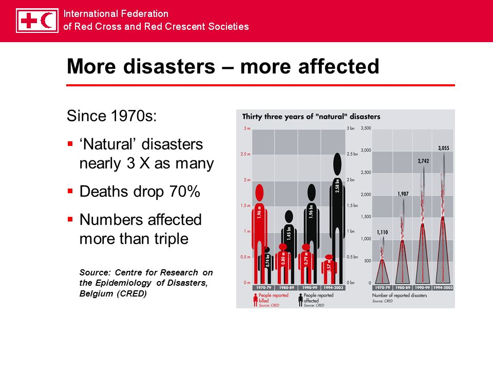 More disasters – more affected