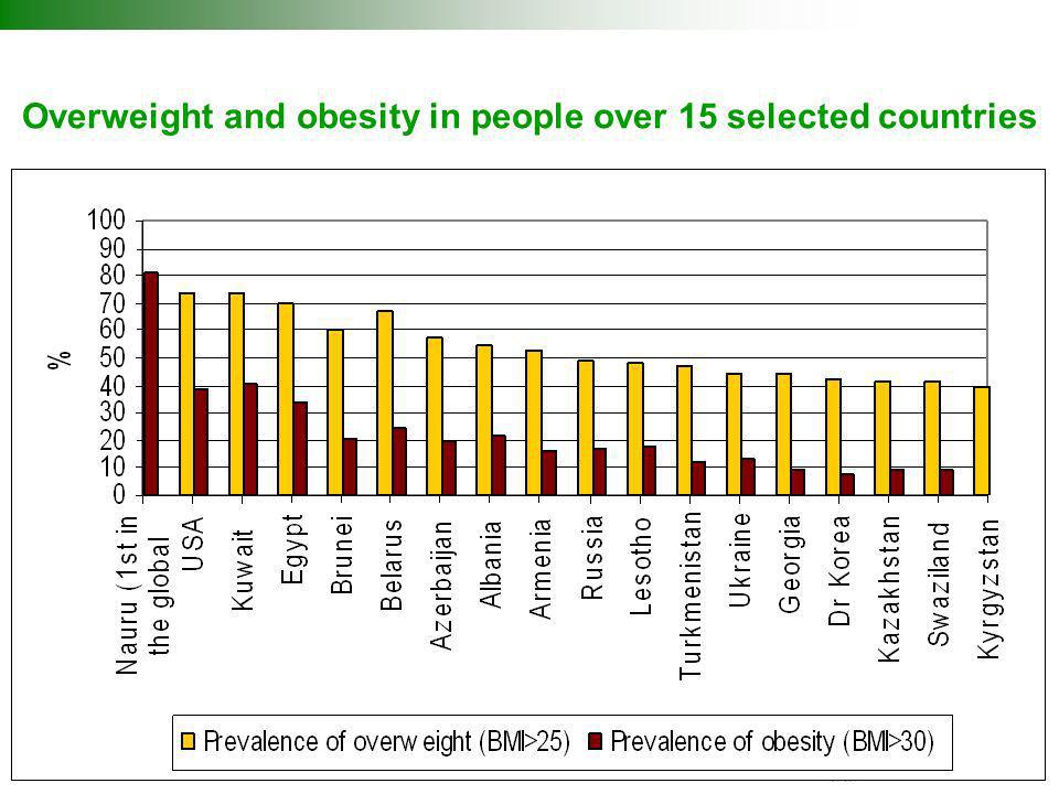 Overweight and obesity in people over 15 selected countries