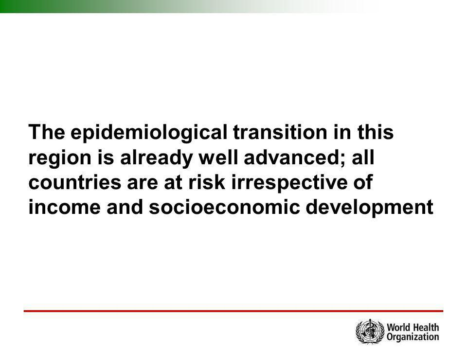 The epidemiological transition in this region is already well advanced; all countries are at risk irrespective of income and socioeconomic development