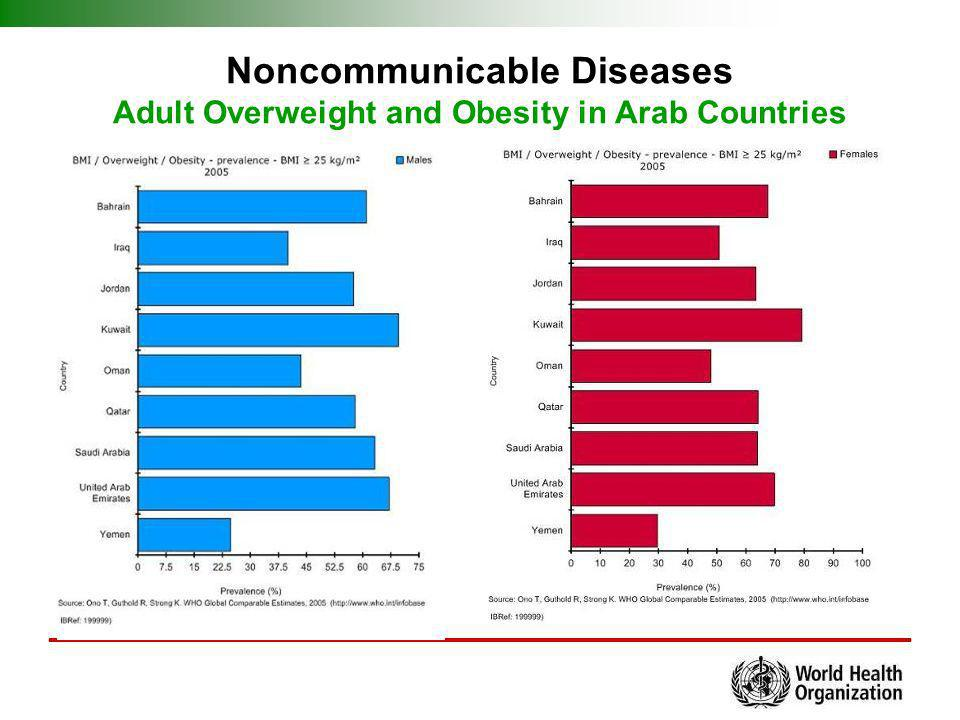 Noncommunicable Diseases Adult Overweight and Obesity in Arab Countries