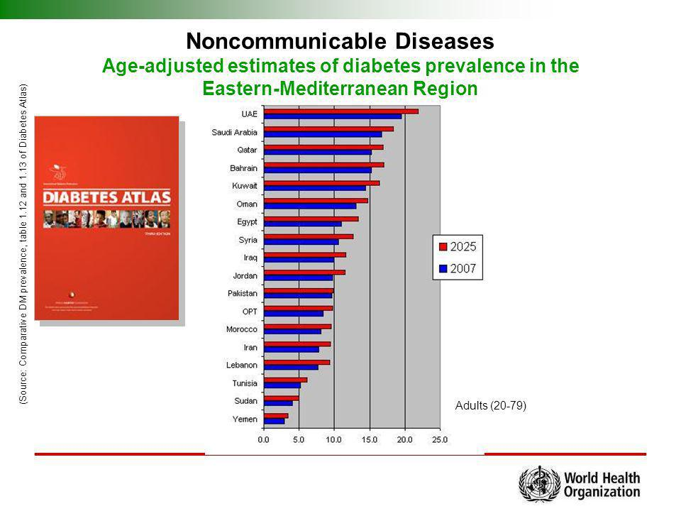 Noncommunicable Diseases Age-adjusted estimates of diabetes prevalence in the Eastern-Mediterranean Region