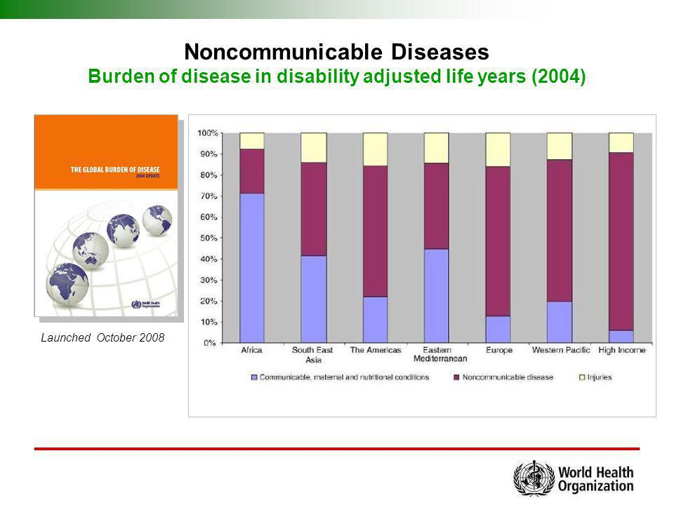 Noncommunicable Diseases Burden of disease in disability adjusted life years (2004)