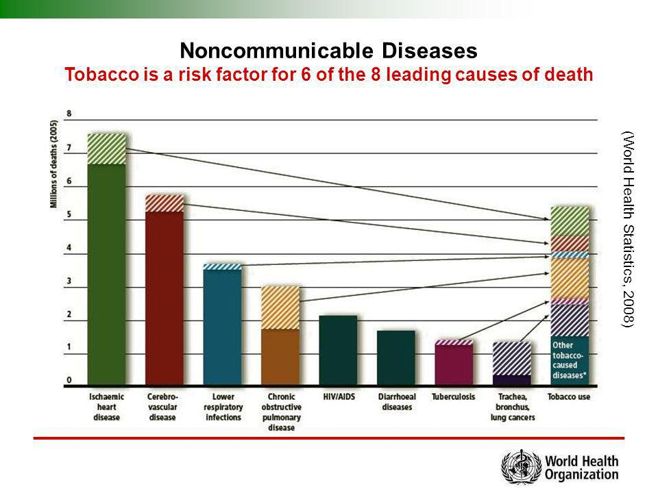 Noncommunicable Diseases Tobacco is a risk factor for 6 of the 8 leading causes of death