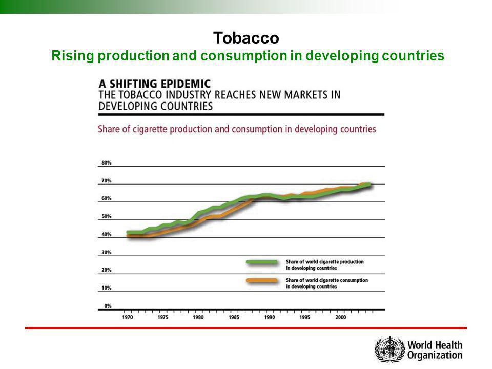 Tobacco Rising production and consumption in developing countries