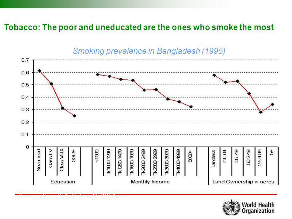 Tobacco: The poor and uneducated are the ones who smoke the most