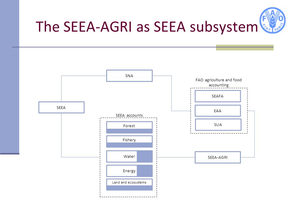 The SEEA-AGRI as SEEA subsystem