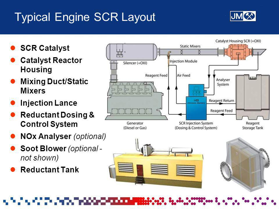 Typical Engine SCR Layout