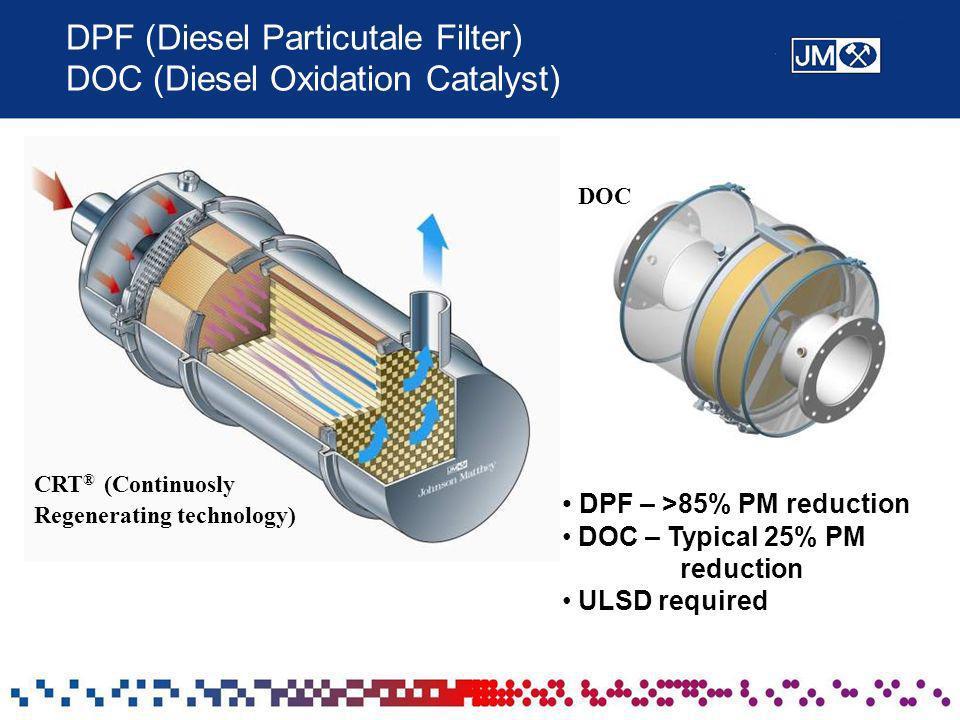 DPF (Diesel Particutale Filter) DOC (Diesel Oxidation Catalyst)