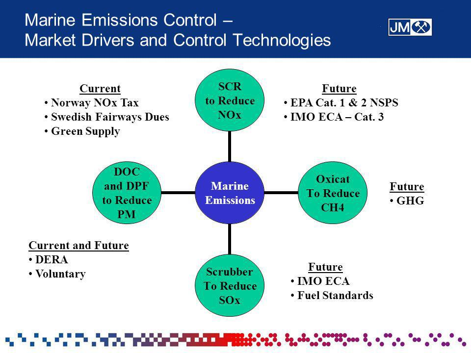 Marine Emissions Control – Market Drivers and Control Technologies