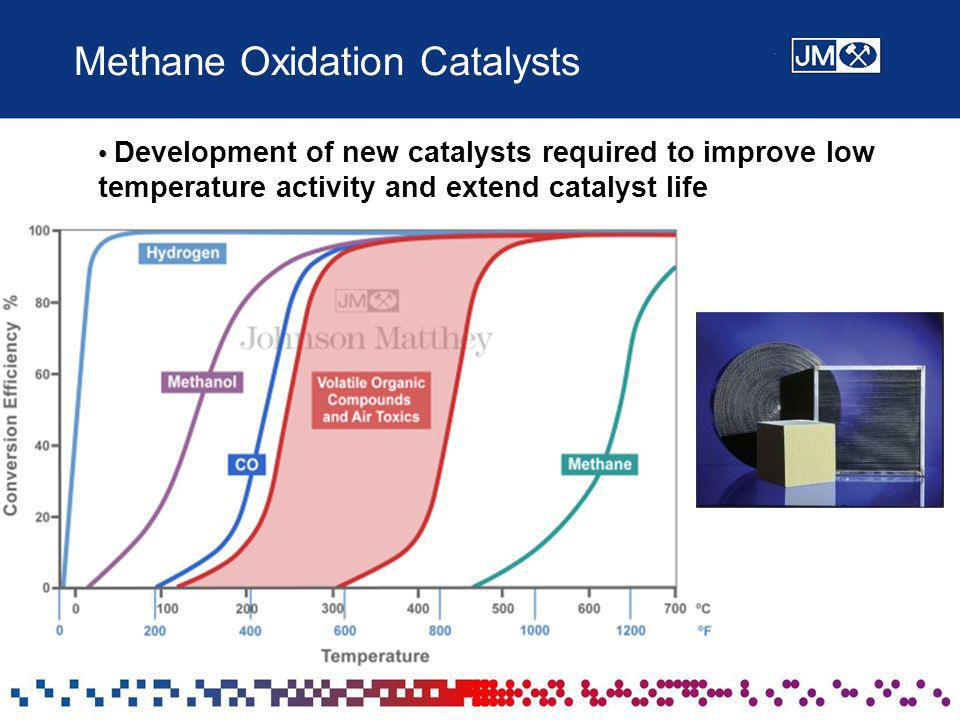 Methane Oxidation Catalysts