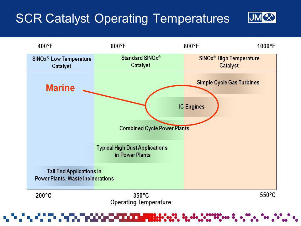 SCR Catalyst Operating Temperatures