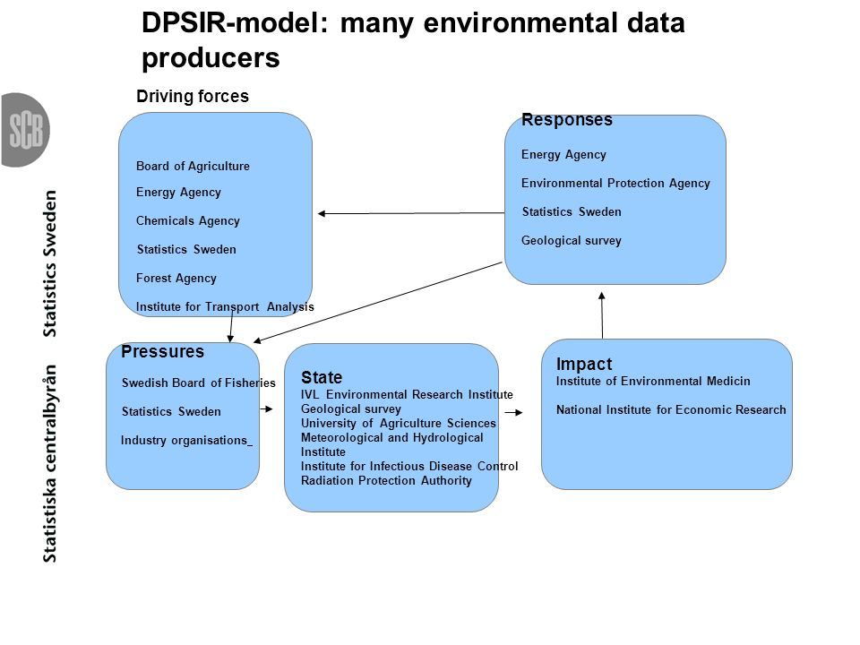 DPSIR-model: many environmental data producers
