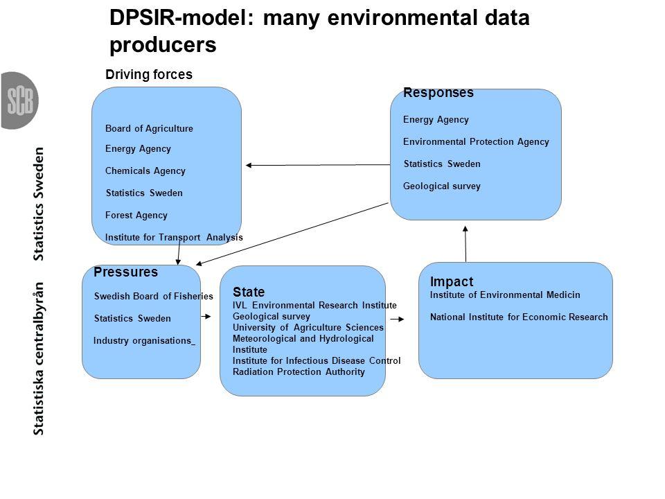 DPSIR-model: many environmental data producers