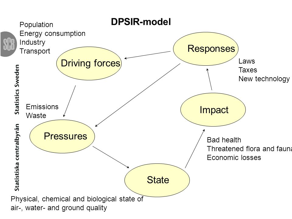 Nancy Steinbach 2007-12-14 DPSIR-model Responses Driving forces Impact