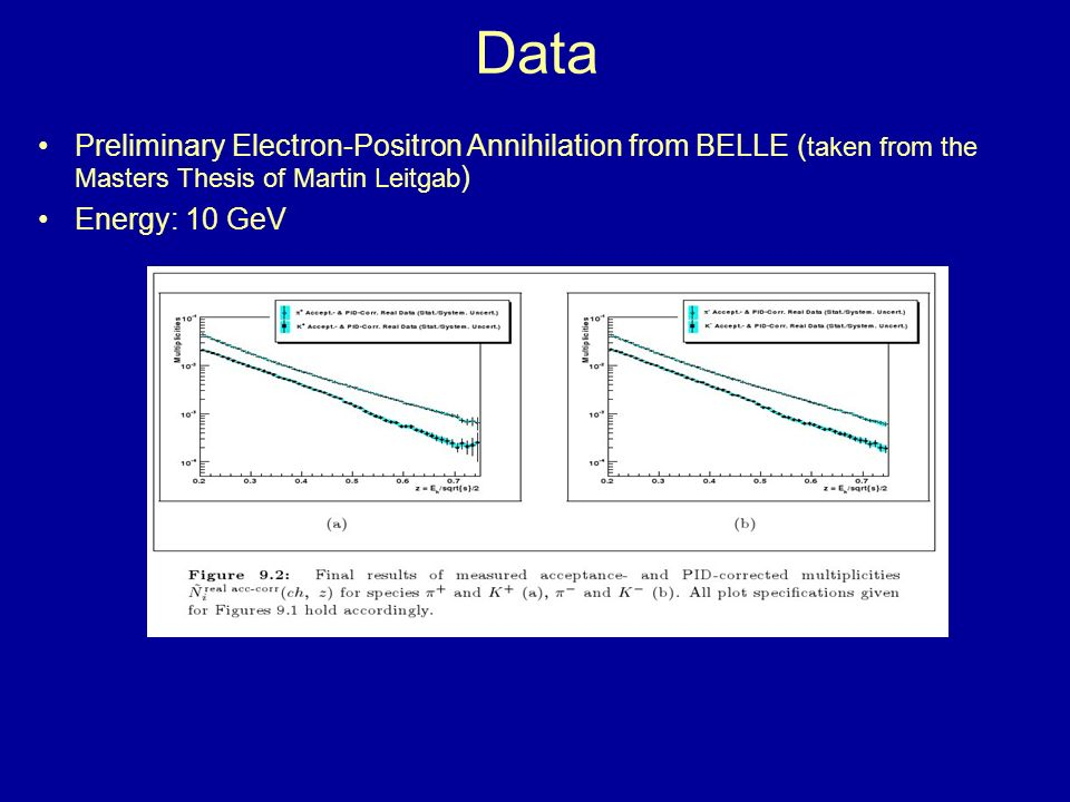 Data Preliminary Electron-Positron Annihilation from BELLE (taken from the Masters Thesis of Martin Leitgab)