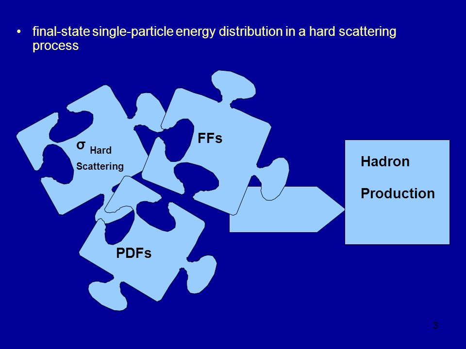 FFs σ Hard Scattering Hadron Production PDFs