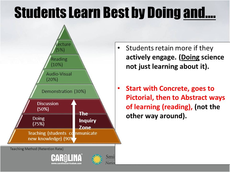 Students Learn Best by Doing and….