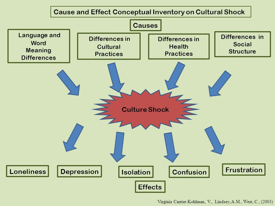 the effects of cultural differences in Cultural differences researchers examine media impact in multiple countries date: december 12, 2013 source: iowa state university summary: a cross-cultural study shows prosocial media positively influence behavior regardless of culture.