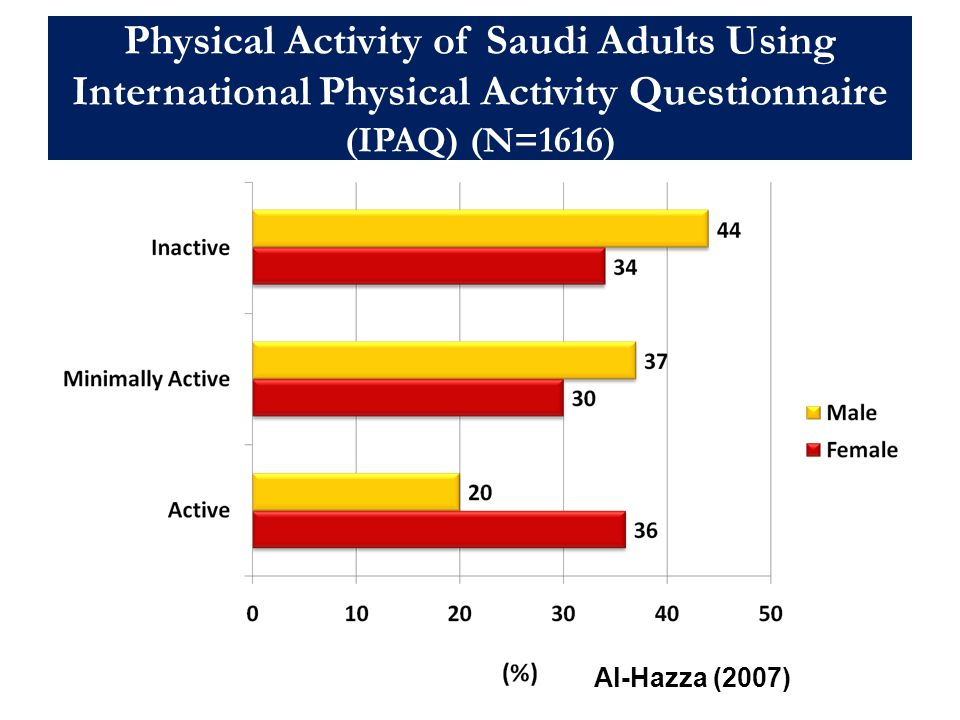Physical Activity of Saudi Adults Using International Physical Activity Questionnaire (IPAQ) (N=1616)