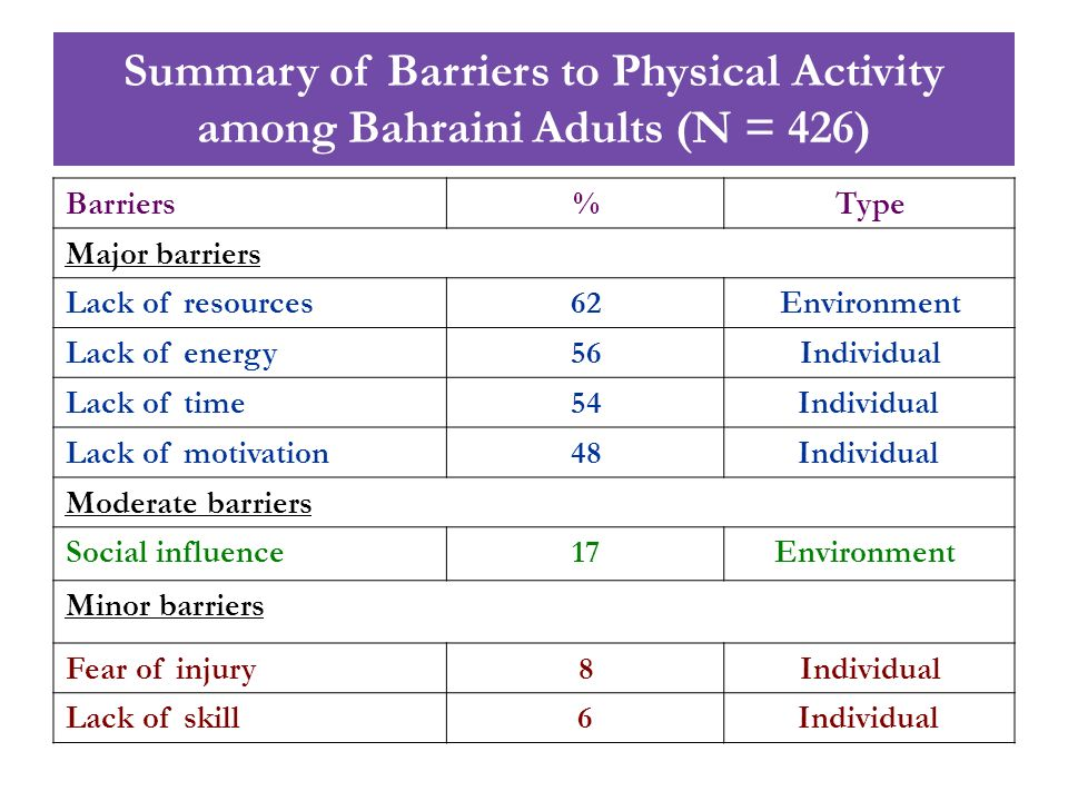 Summary of Barriers to Physical Activity among Bahraini Adults (N = 426)