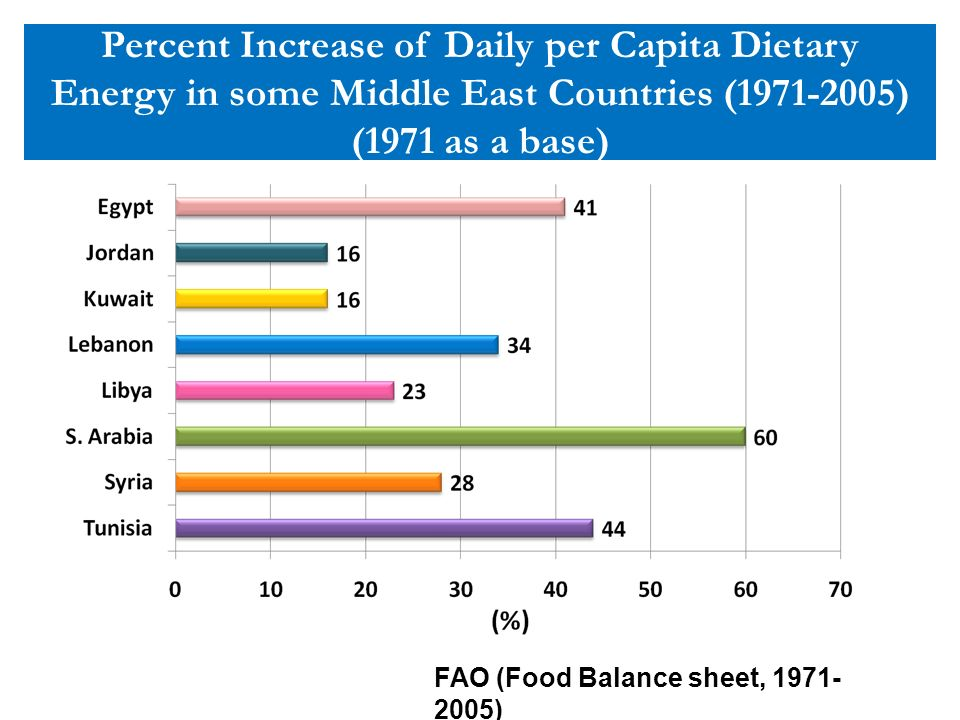 Percent Increase of Daily per Capita Dietary Energy in some Middle East Countries (1971-2005) (1971 as a base)