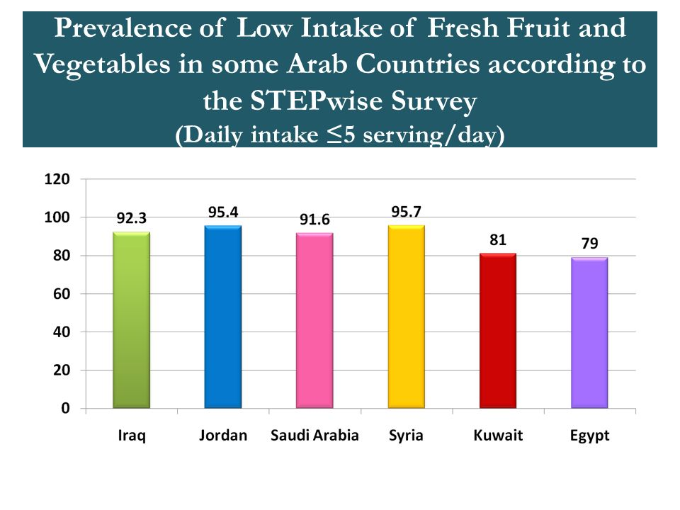 Prevalence of Low Intake of Fresh Fruit and Vegetables in some Arab Countries according to the STEPwise Survey (Daily intake ≤5 serving/day)