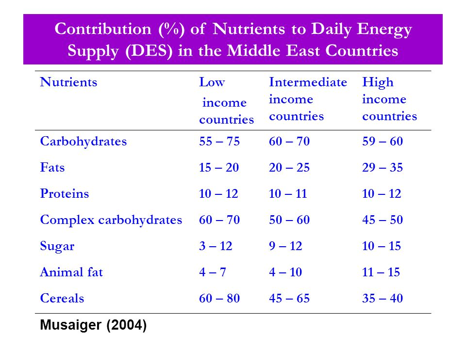 Contribution (%) of Nutrients to Daily Energy Supply (DES) in the Middle East Countries