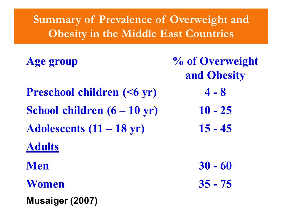 % of Overweight and Obesity