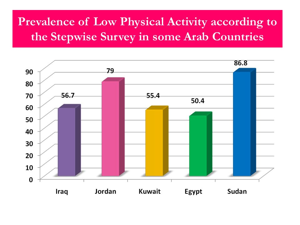 Prevalence of Low Physical Activity according to the Stepwise Survey in some Arab Countries