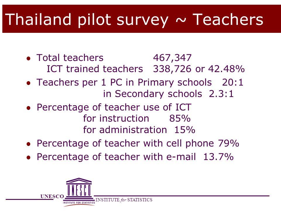 Thailand pilot survey ~ Teachers