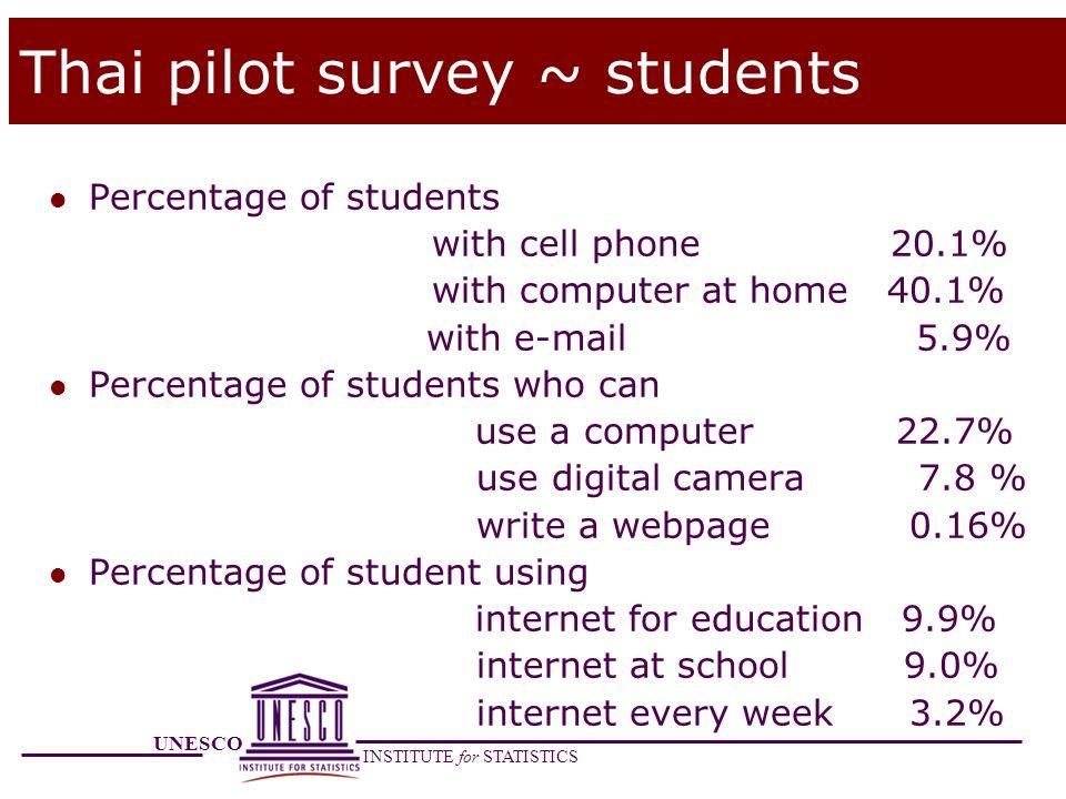 Thai pilot survey ~ students