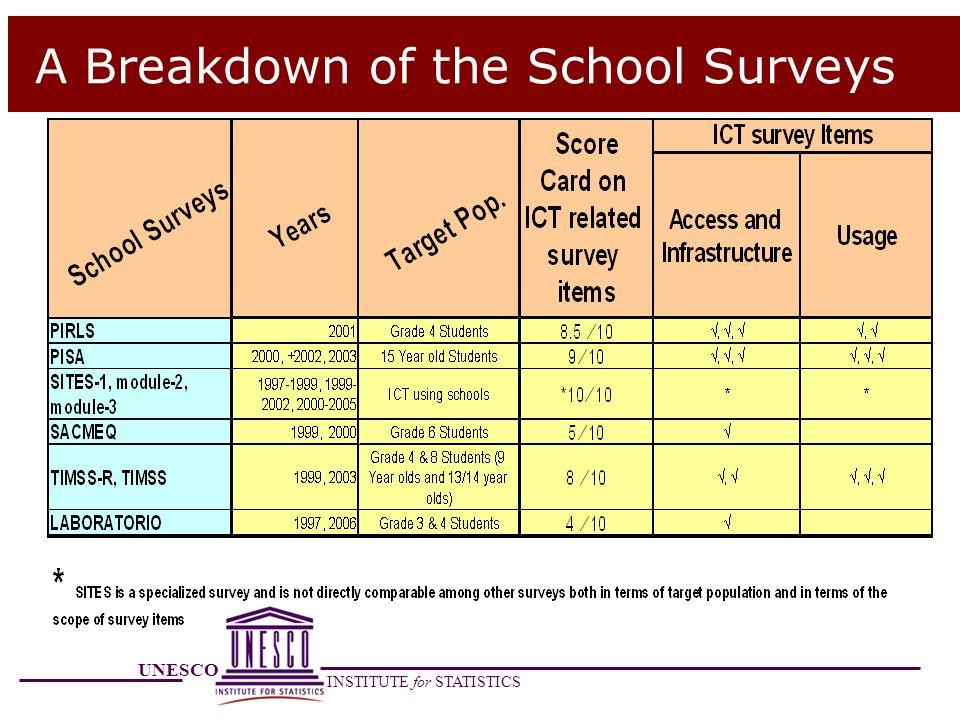 A Breakdown of the School Surveys