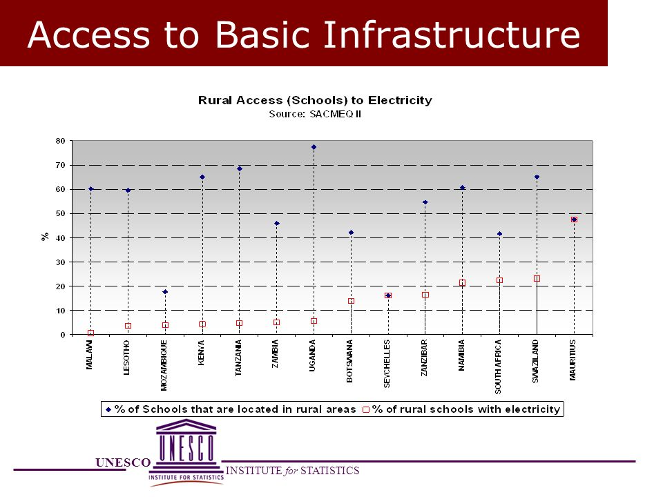 Access to Basic Infrastructure