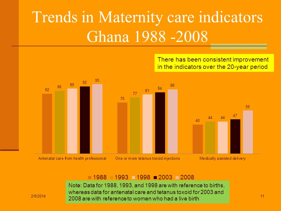 Trends in Maternity care indicators Ghana 1988 -2008