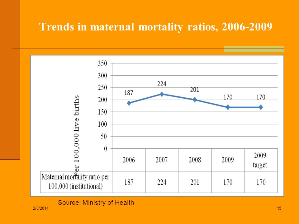 Trends in maternal mortality ratios,