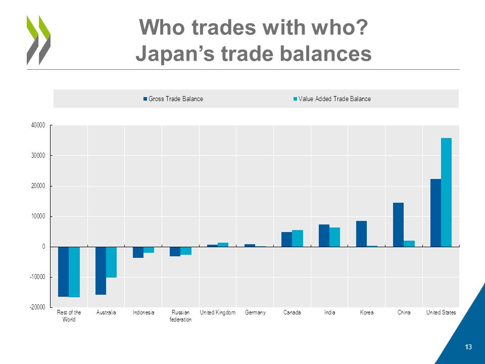 Who trades with who Japan's trade balances