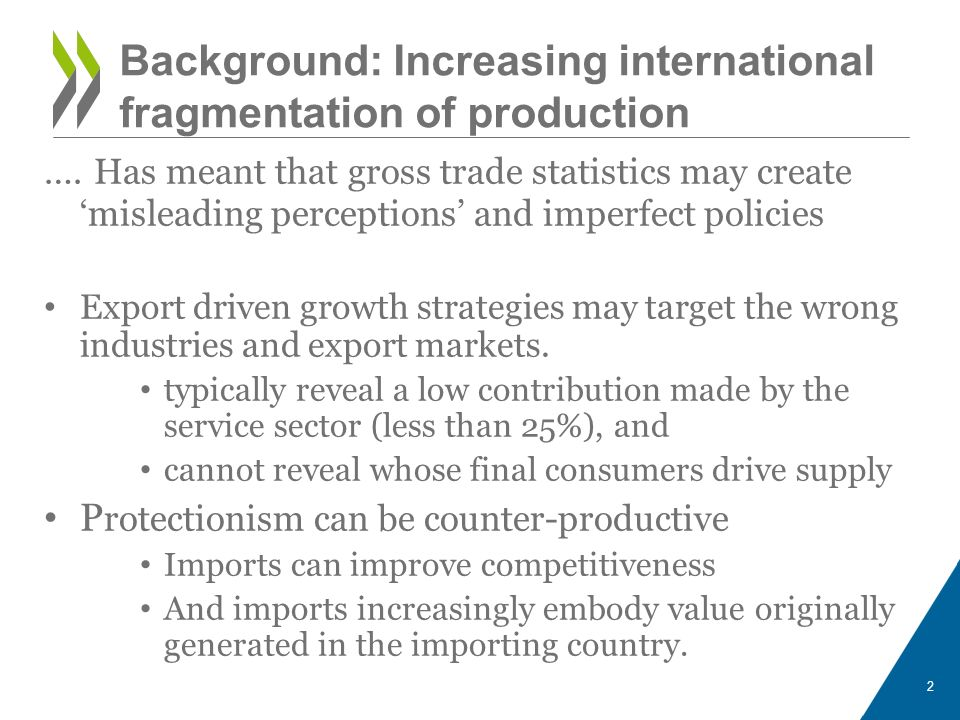 Background: Increasing international fragmentation of production