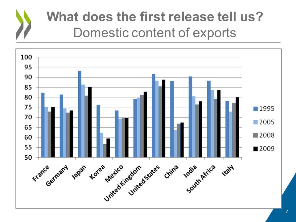 What does the first release tell us Domestic content of exports