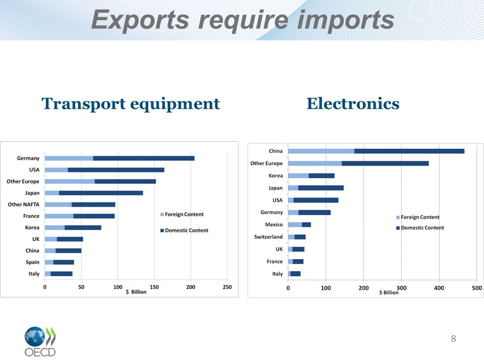Exports require imports