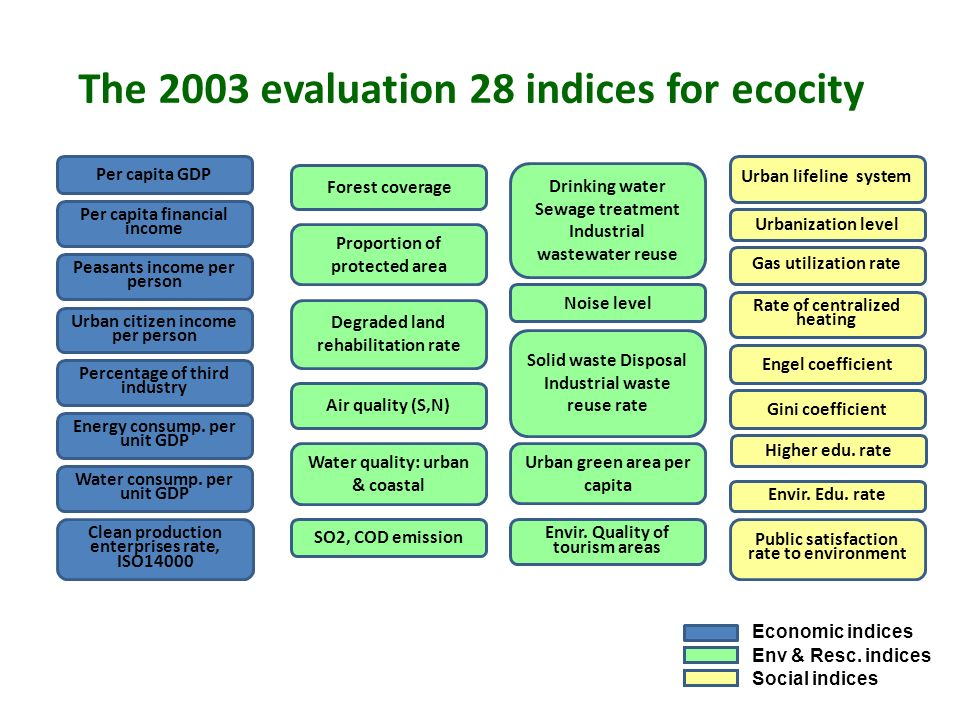 The 2003 evaluation 28 indices for ecocity