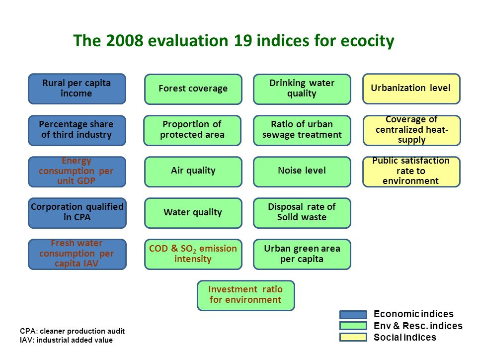 The 2008 evaluation 19 indices for ecocity