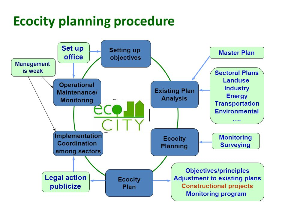 Ecocity planning procedure