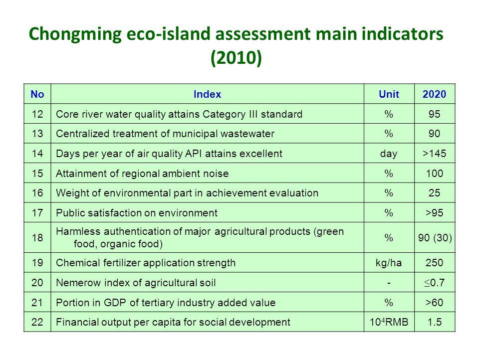 Chongming eco-island assessment main indicators (2010)