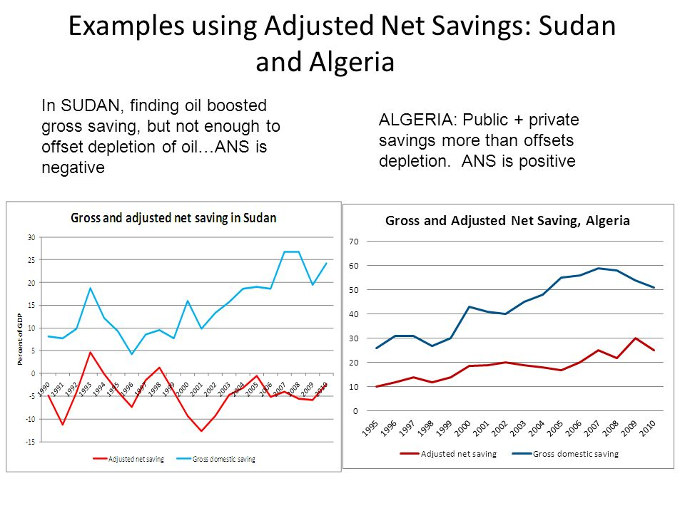 Examples using Adjusted Net Savings: Sudan and Algeria