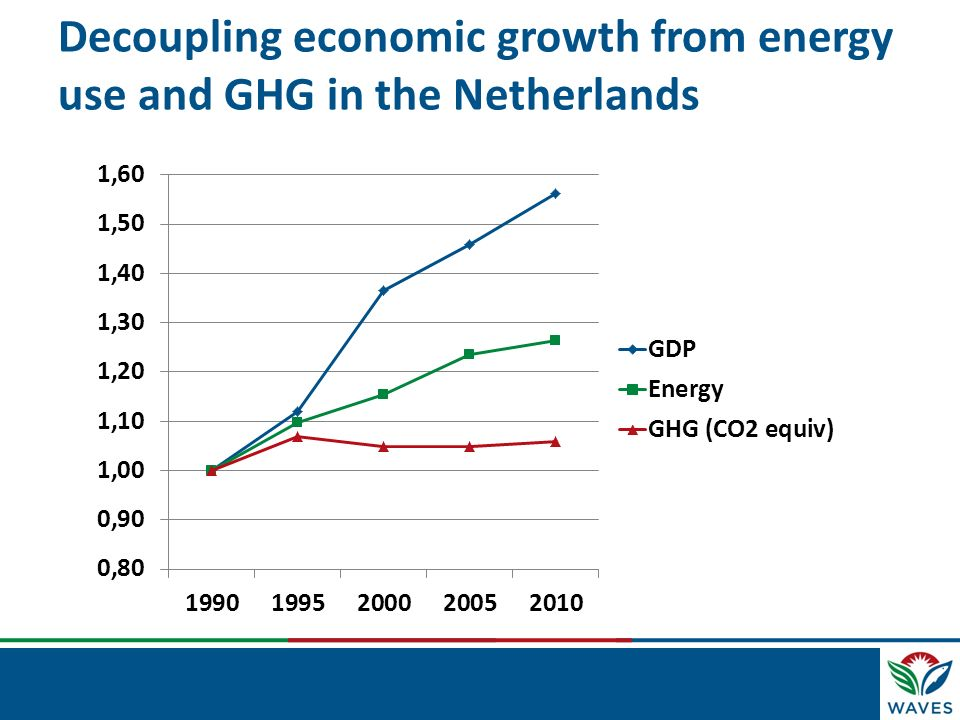 Decoupling economic growth from energy use and GHG in the Netherlands